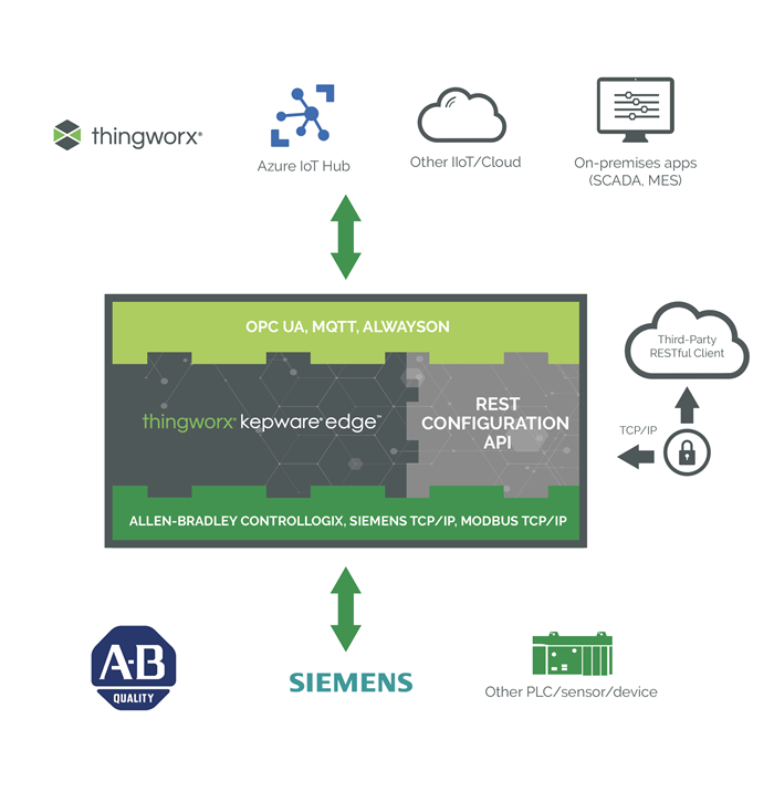 ThingWorx_Kepware_Edge-(1).png