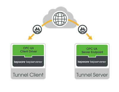 Secure & Reliable OPC Tunneling
