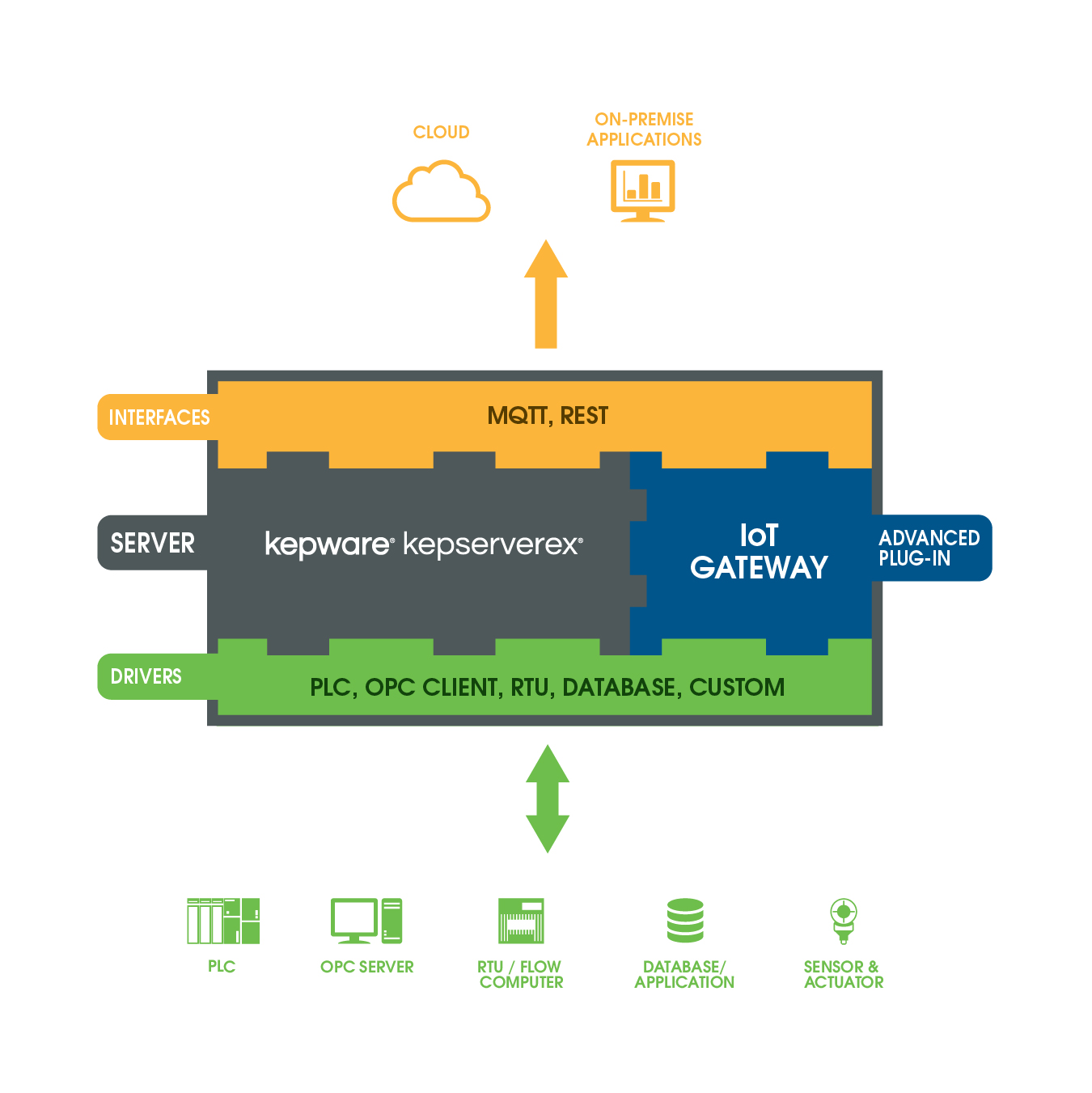 Stream Industrial Data with the IoT Gateway | Kepware